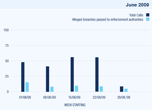 smokefree-chart_june_09